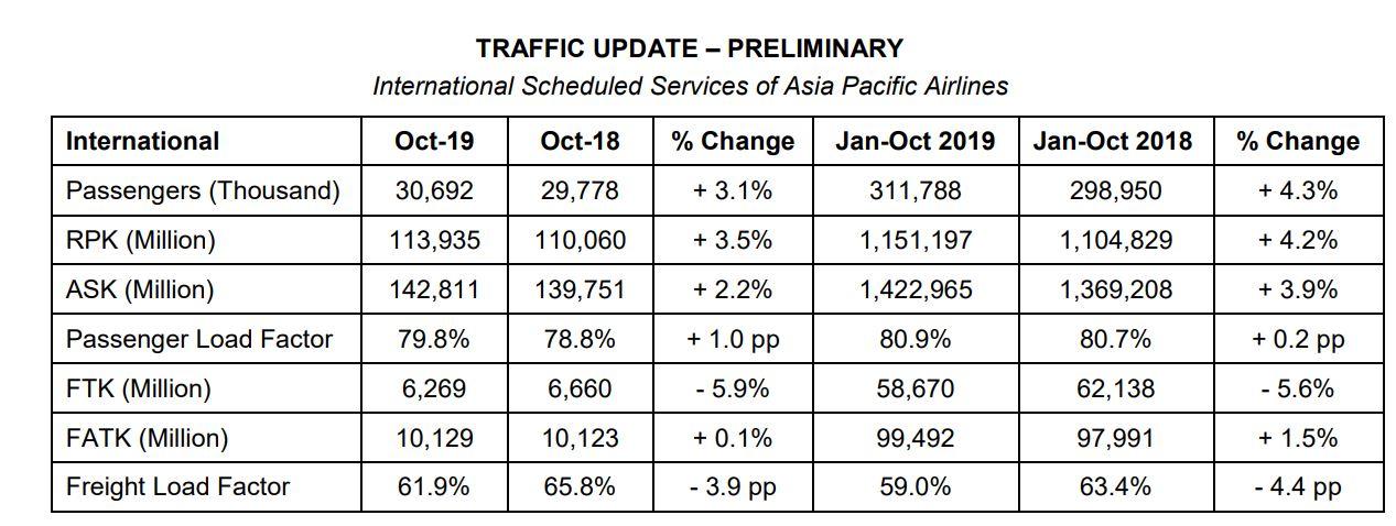 خطوط هوایی آسیا اقیانوسیه در ماه اکتبر میزان تقاضای محموله 5.9٪ را نشان می دهد